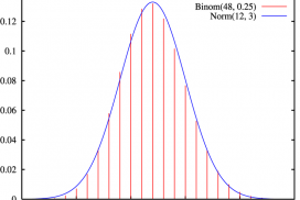 Binomial Distribution 1 s.d